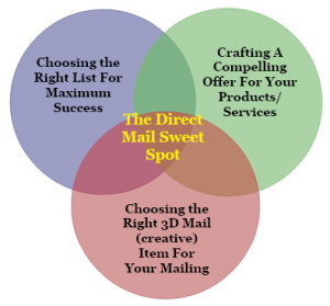 The direct mail sweet spot